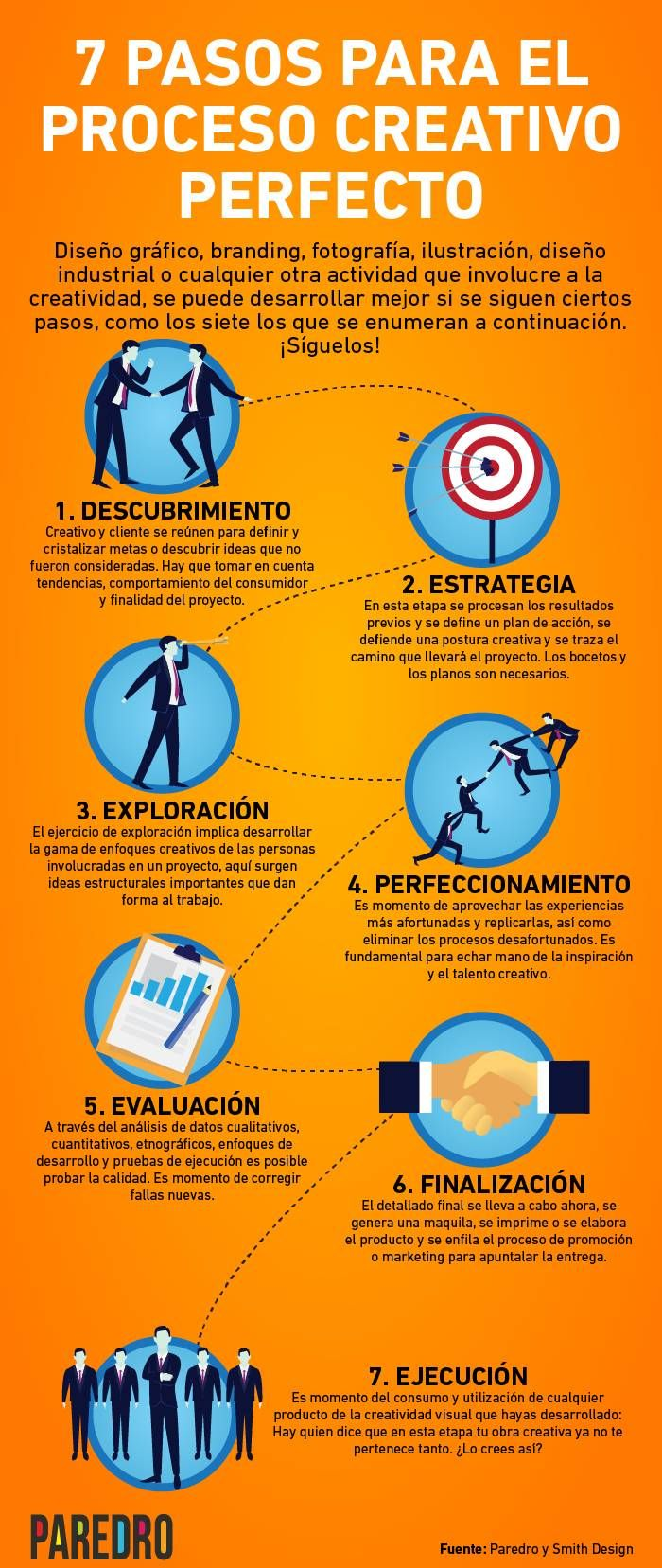 El equipo creativo de Paredro elaboró esta infografía que propone siete pasos y acciones para tener un proceso creativo efectivo.