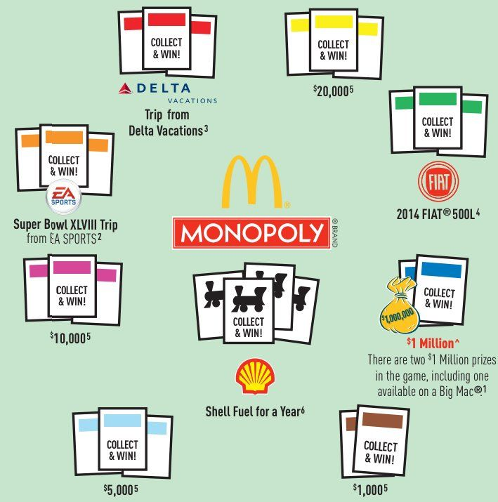"""""""The Math Behind McDonald's Monopoly Sweepstakes"""" - the total number of winning prizes, plus the odds of winning each one. Also, scroll to bottom of article to see w/c pieces are the rarest & only ones that matter: http://www.businessinsider.com/math-behind-mcdonalds-monopoly-revealed-2014-9#ixzz3F6FcwQrE"""