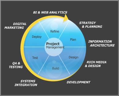 project development lifecycle essay Systems analysis and design/introduction  and design-development life cycle  will cycle over and over through the development of the project until the.