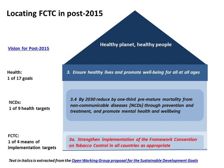 Shows where the WHO Framework Convention on Tobacco Control fits into the new sustainable development goals, the SDGs.
