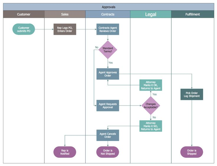 Example 2  Business Process Swim Lane Flowchart