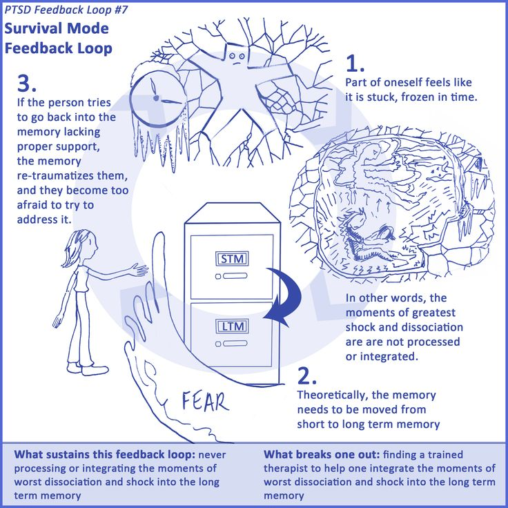 Survival Mode Feedback Loop