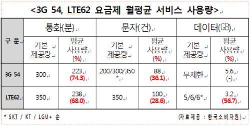 통신요금 비난, 안쓰는 것도 뜯어간다. 3G 54요금제 사용자 음성 74.3% , 문자 36.1% 만 사용 Lte 62요금제 사용자 음성 68% , 문자 28.6% , 데이터 56.7% 만 사용 필요이상의 요금을 부담하는 것으로 밝혀졌다.  http://www.gobalnews.com/news/articleView.html?idxno=1240