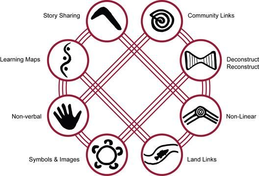 8 ways of learning- Aboriginal Education