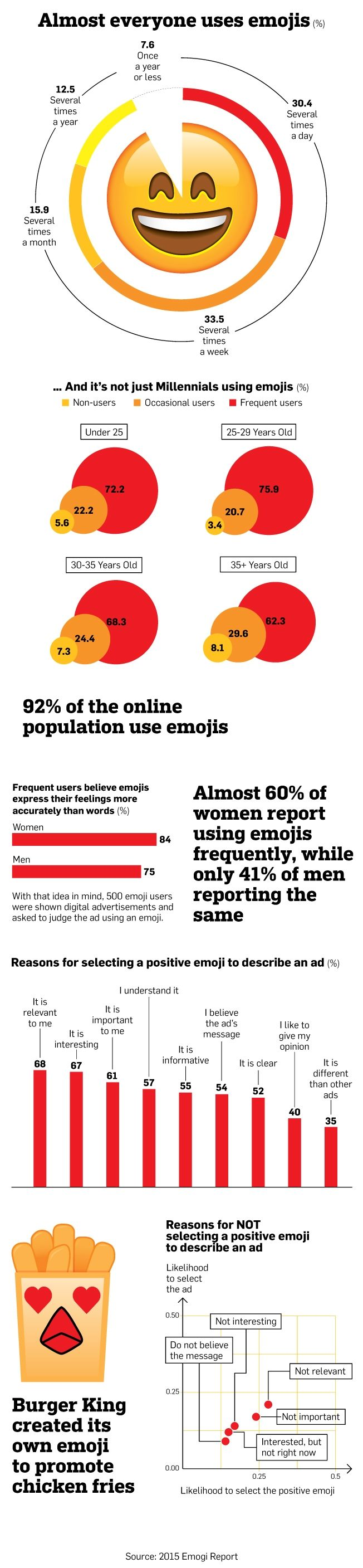 Infographic: Emojis Are Becoming a Preferred Communication Tool Across Demographics | Adweek