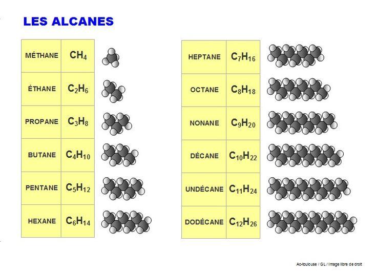 Les alcanes, du méthane au dodécane