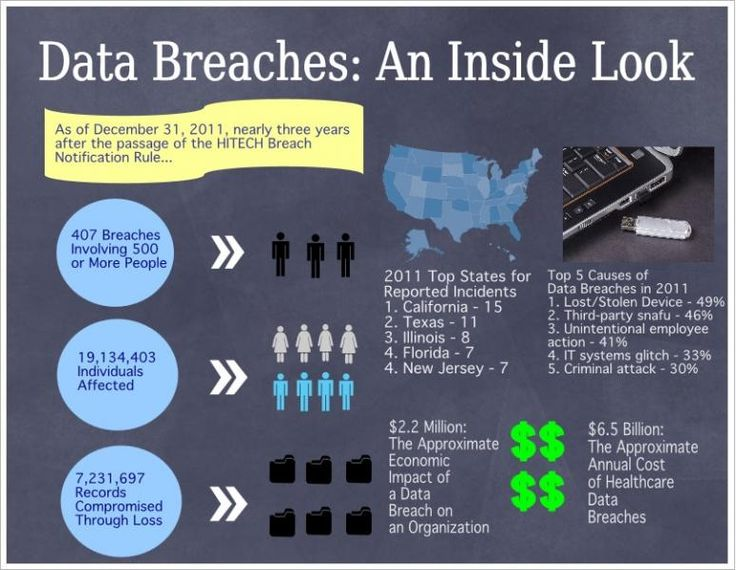 security breaches This page contains summaries of introduced and enacted 2018 legislation in the  50 states related to notification of security breaches or data breaches.