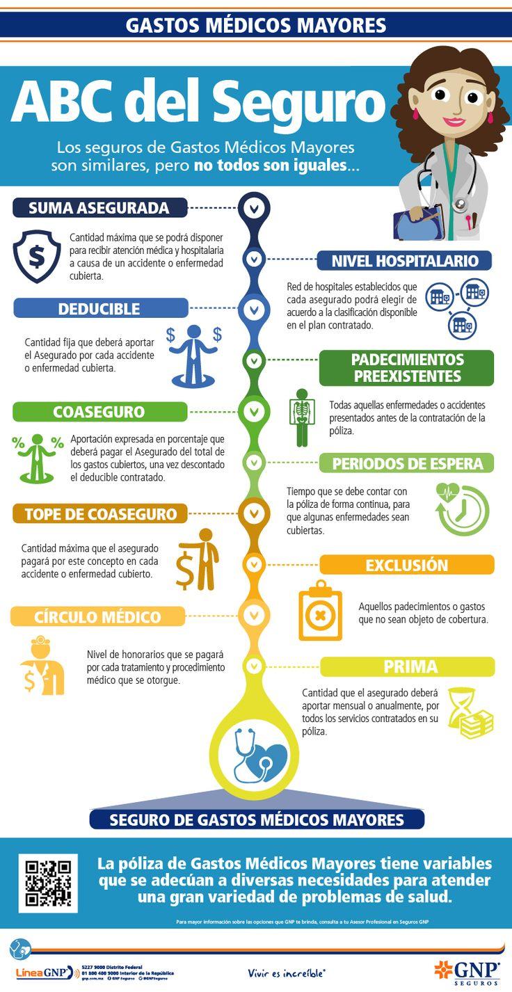 Los seguros de Gastos Médicos Mayores son similares, pero no todos son iguales.   #GastosMedicos #Seguros #Hospital #Medicina #Doctor