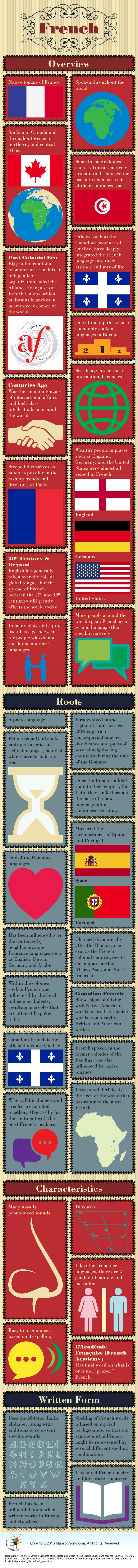 French Language – Facts & Infographic