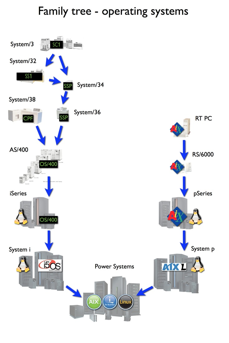 as400 computer system