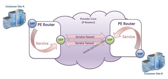 Alcatel-Lucent Service Terms Logic Diagram