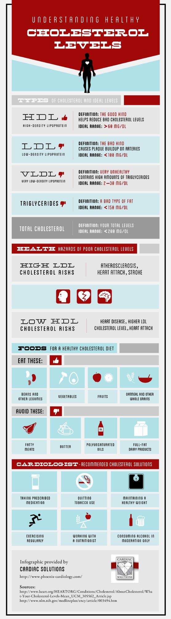 Did you know that having low levels of HDL, or good cholesterol, can put you at risk for heart disease and heart attack? Check out this infographic fr