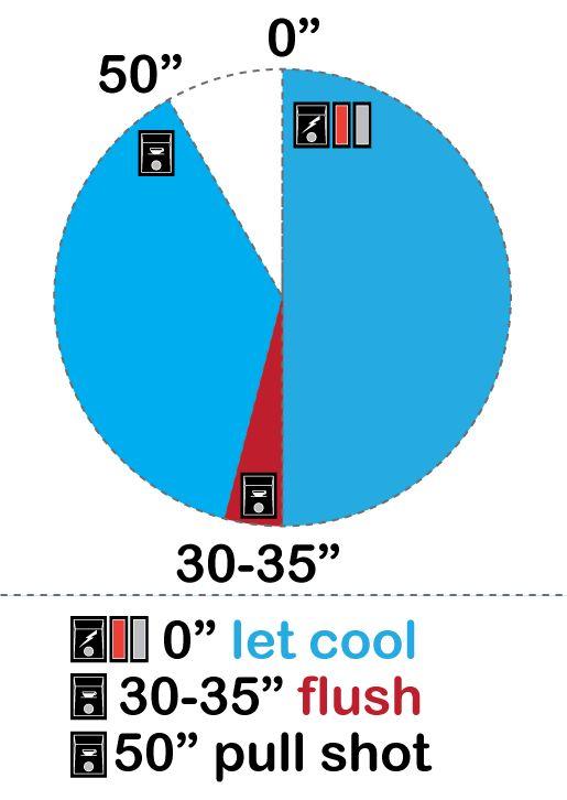 Temperature surfing the Rancilio Silvia coffee machine [diagram]   swisswuff.ch
