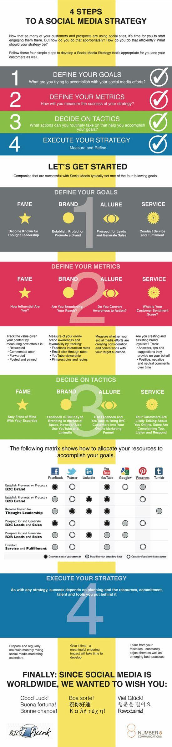 Infografik wie man mit vier Schritten zu einer Social Media Strategie gelangt