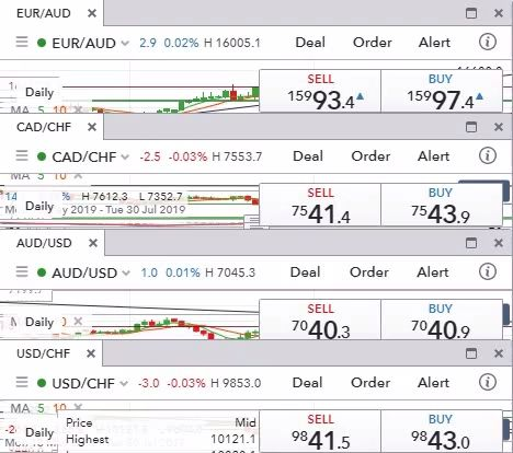 Top 7 forex pairs