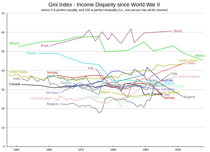 The change in Gini indices has differed across countries. Some countries have change little over time, such as Belgium, Canada, Germany, Japan, and Sweden. Brazil has oscillated around a steady value. France, Italy, Mexico, and Norway have shown marked declines. China and the US have increased steadily. Australia grew to moderate levels before dropping. India sank before rising again. The UK and Poland stayed at very low levels before rising. Bulgaria had an increase of fits-and-starts…