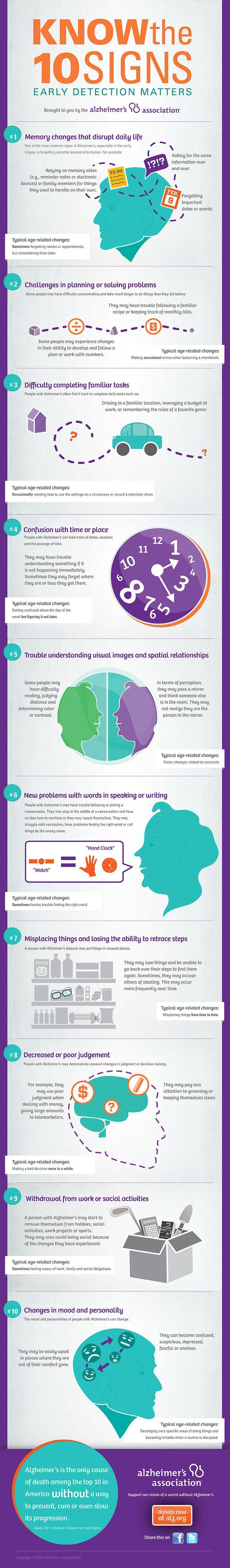 10 Signs Of #Alzheimers - via: @eppharmacy #mindcrowd #tgen www.mindcrowd.org