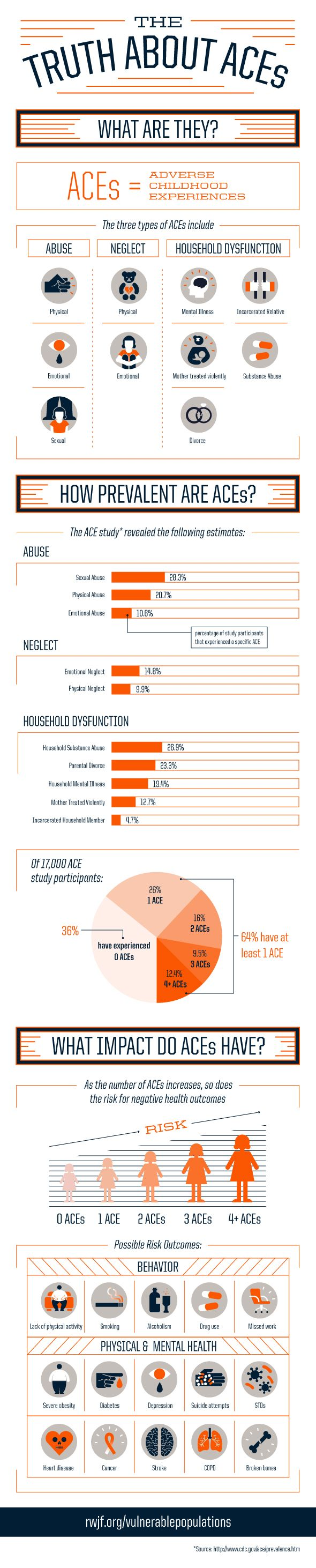 Robert Wood Johnson Foundation Infographic: The Truth About ACEs