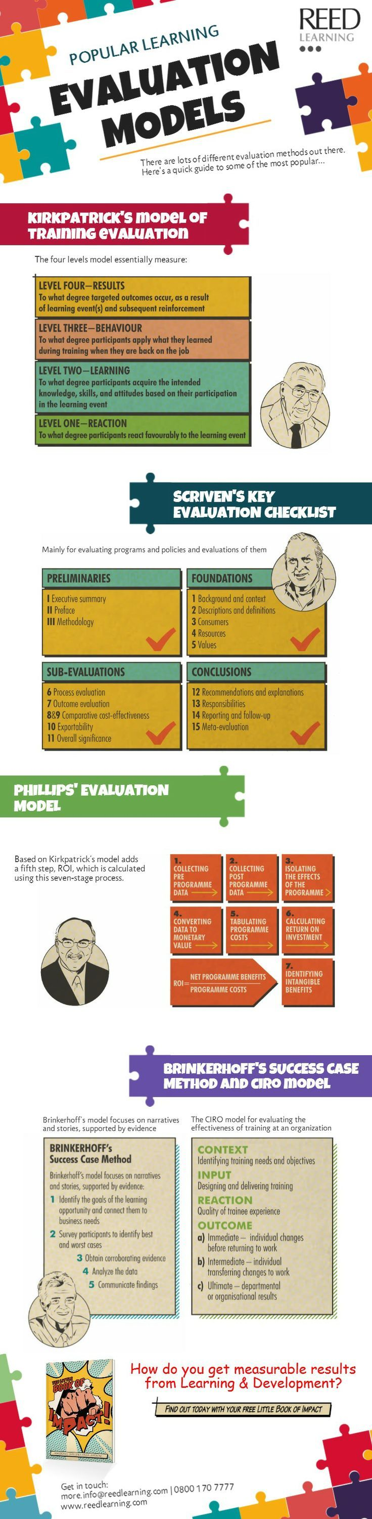 """Popular Learning Evaluation Models"" (#INFOGRAPHIC)"