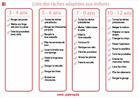 Liste des tâches adaptées aux enfants                                                                                                                                                                                 Plus