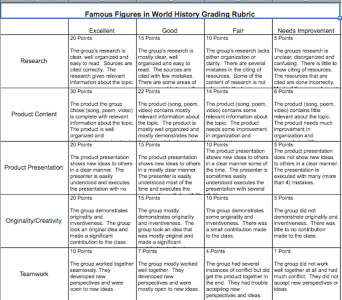 21st Century Skills--6th Grade World Cultures Project Rubric. Students research an influential world figure and create their own media (song, poem, comic, play etc...) with it.