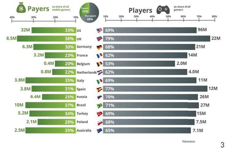 Trend of playing Games on Mobile! What do you think about?