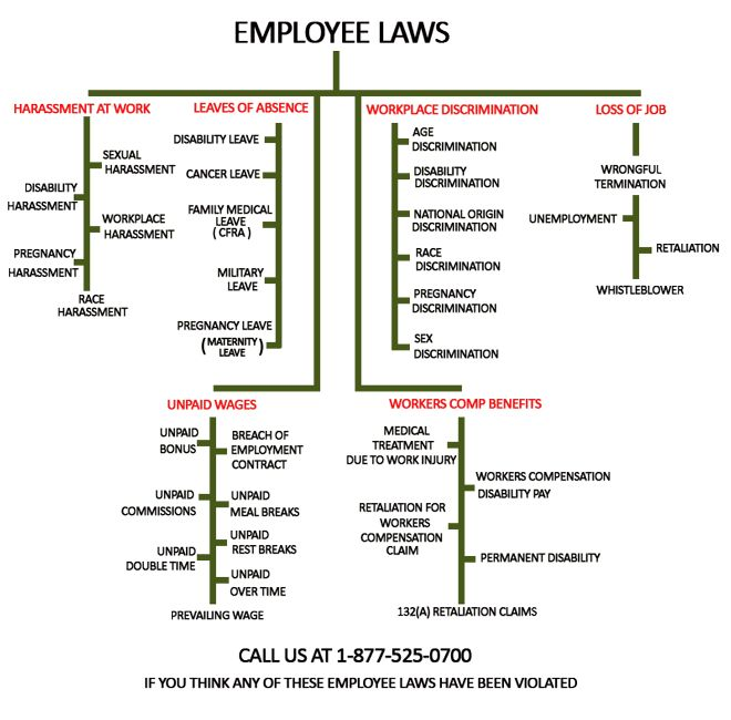Los Angeles Employee Lawyer Business Law Skyline Summer 2016 - breach of employment contract