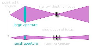HOW APERTURE WORKS: When an object is in focus, light rays originating from that point converge at a point on the camera's sensor. If the light rays hit the sensor at slightly different locations (arriving at a disc instead of a point), then this object will be rendered as out of focus -- and increasingly so depending on how far apart the light rays are. The lens with the larger aperture therefore has a smaller distance range over which objects reaching the sensor will remain in focus.