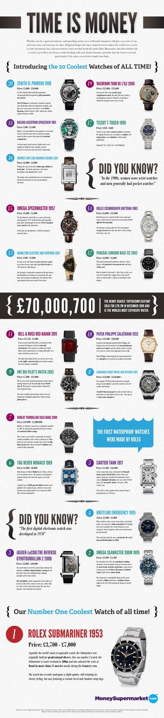 An Insurance Provider's List Of The Top 20 Watches Of All Time - Page 2 of 2 | A BLOG TO WATCH