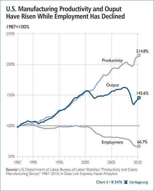 Descenso empleo en Industria vs aumento productividad