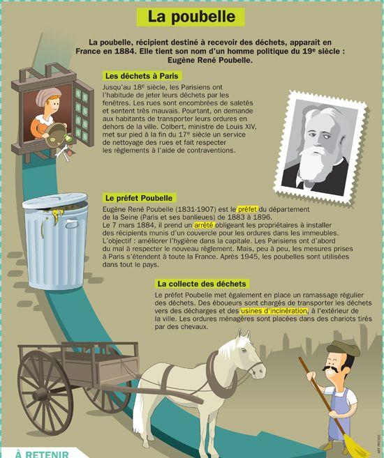 Fiche exposés : La poubelle