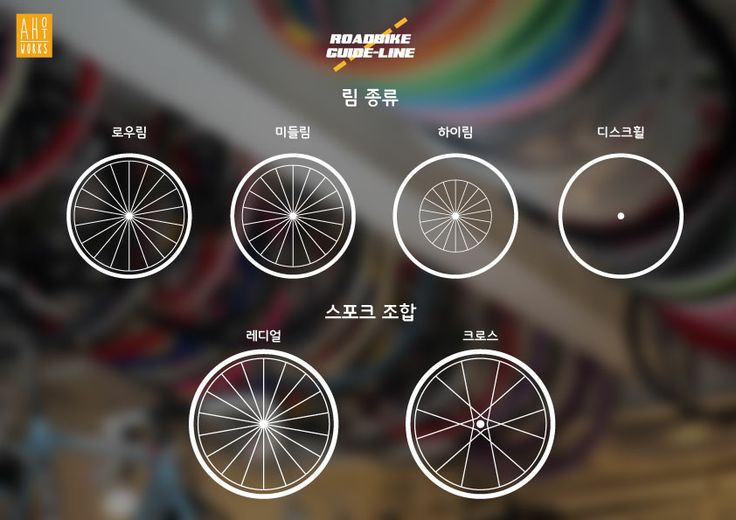 wheelset spoke type Bicycle Infographics Design #roadbike #bicycle #wheelset