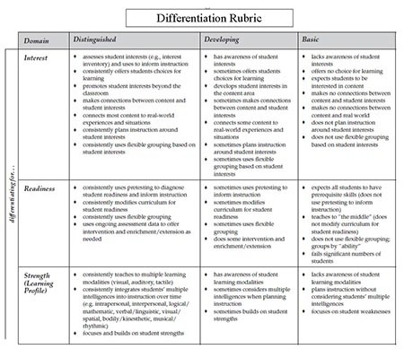 Have teachers use the differentiation rubric to self-assess where they are with differentiation. This will give both you and your teachers an idea of what they should focus on. This rubric is nonevaluative. Its purposes are to identify what differentiation is and to help self-assess.