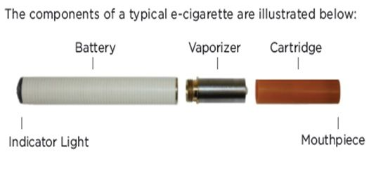 Electronic roll of tobacco vogue e Cig: electronic cigars ar created to match real cigars in size and form. the foremost vital advantage of this electronic roll of tobacco is that they need massive refill cartridges and powerful batteries.