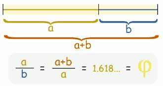 If you divide a line into two parts so that  the longer part divided by the smaller part   is also equal to the whole length divided by the longer part then you will have the golden ratio.