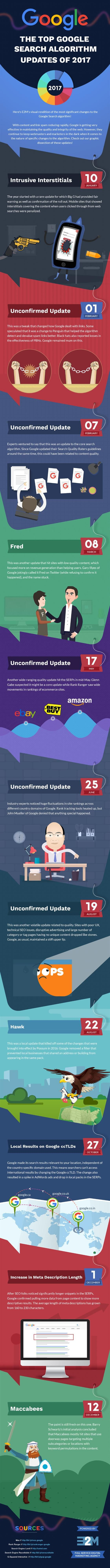Top 11 Google Search Algorithm Updates of 2017 | Infographic