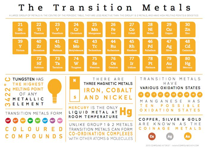 strictly, zinc, cadmium and mercury aren't considered transition metals. IUPAC definition of a transition metal states that it must be 'an element whose atom has an incomplete d sub-shell, or gives rise to cations with an incomplete d sub-shell'. Zinc, cadmium and mercury all have the electronic configuration d10s2; although they commonly form +2 ions, these involve the loss of the s electrons. However, they can also exist in a +1 oxidation state.