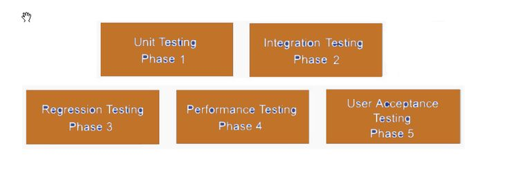 sap testing phases,unit testing ,integration testing,regression testing,performance testing,User Acceptance testing