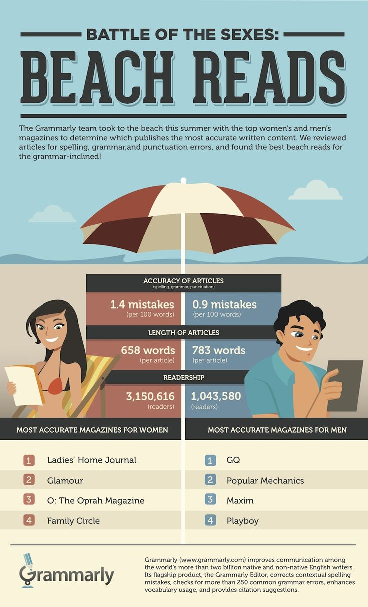 Ladies' Home Journal and GQ Are Most Accurate Magazines