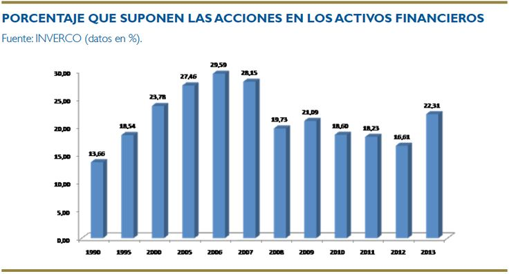 Porcentaje que suponen las acciones en los activos financieros