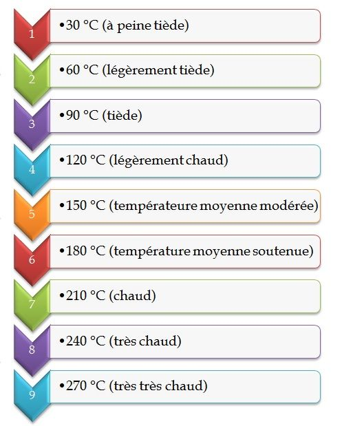 Temp rature de four afficher dans une cuisine appartement cuisine p - Temperature dans un appartement ...