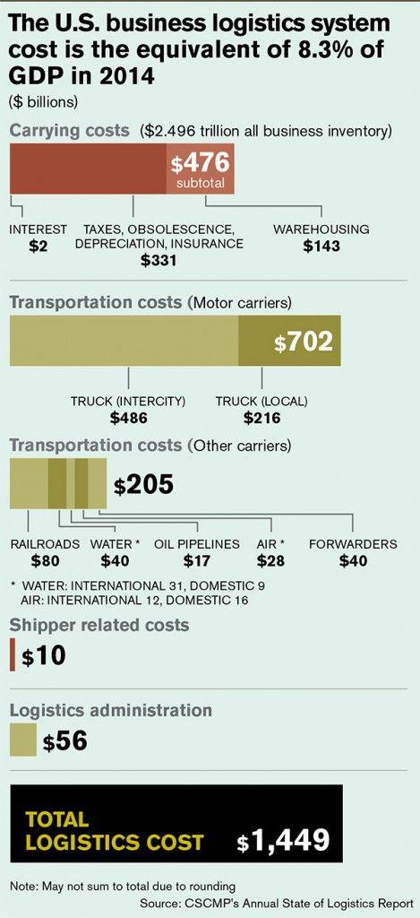 66 best TMS -Transportation Management System images on Pinterest - darpa program manager sample resume