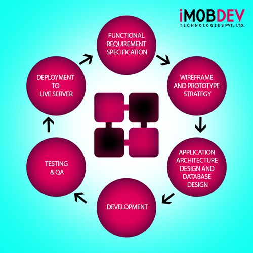 iMOBDEV offers a flawless working methodology for iOS App development.