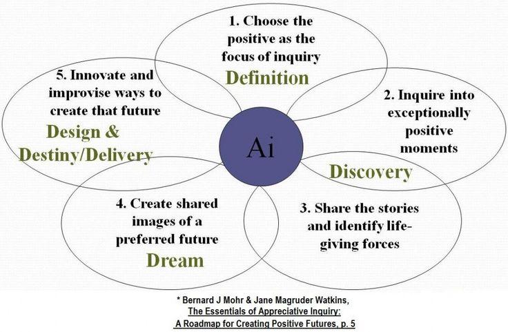 5 generic ai processes_Center for Appreciative Inquiry