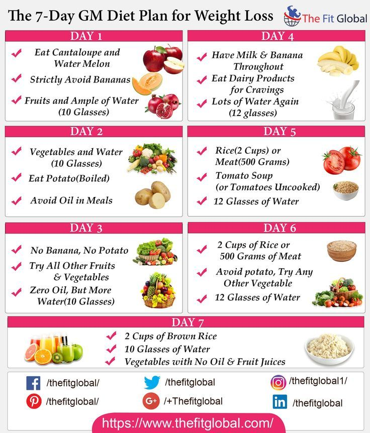 Here Is The Presentation Of Gm Diet Plan In One Picture Just By