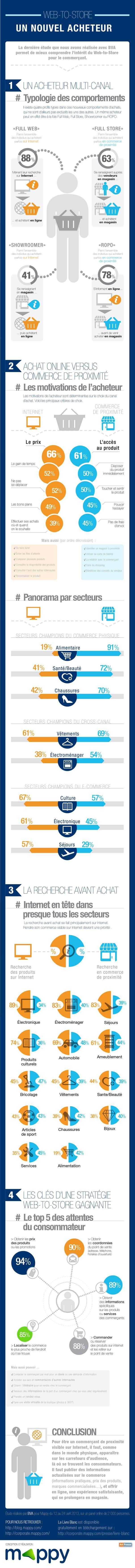 Consommateurs multi-canal : Typologie des comportements | Ecommerce - Webmarketing - Le Blog Cible web