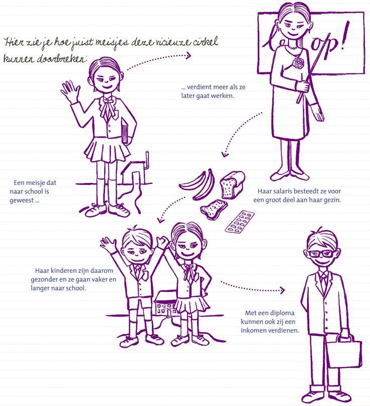 Infographic - Vooral in Aziatische en Afrikaanse landen gaan veel meisjes uit arme gezinnen niet naar de middelbare school. Ze moeten thuis helpen of trouwen zodat hun ouders een mond minder te voeden hebben. Deze meisjes sturen hun eigen kinderen later vaak ook niet naar school.