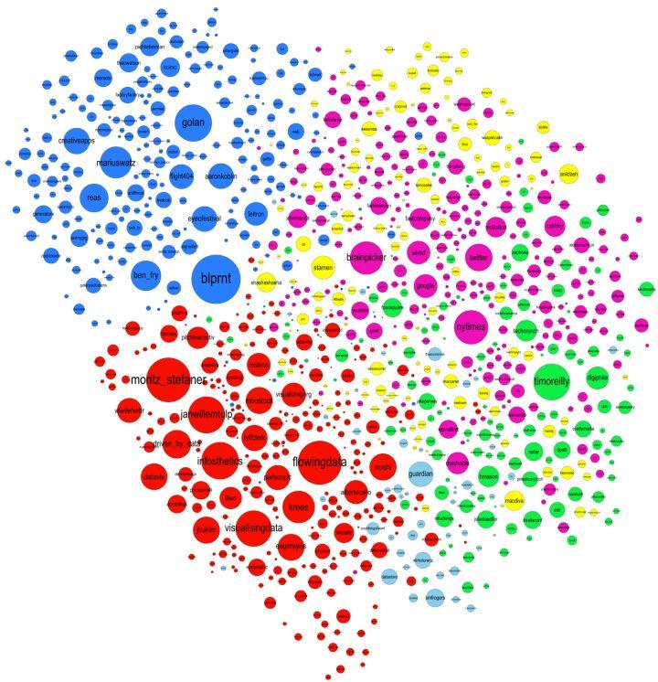 Jeff Clark visualizes the twitter community around data visualization. Go team yellow :)