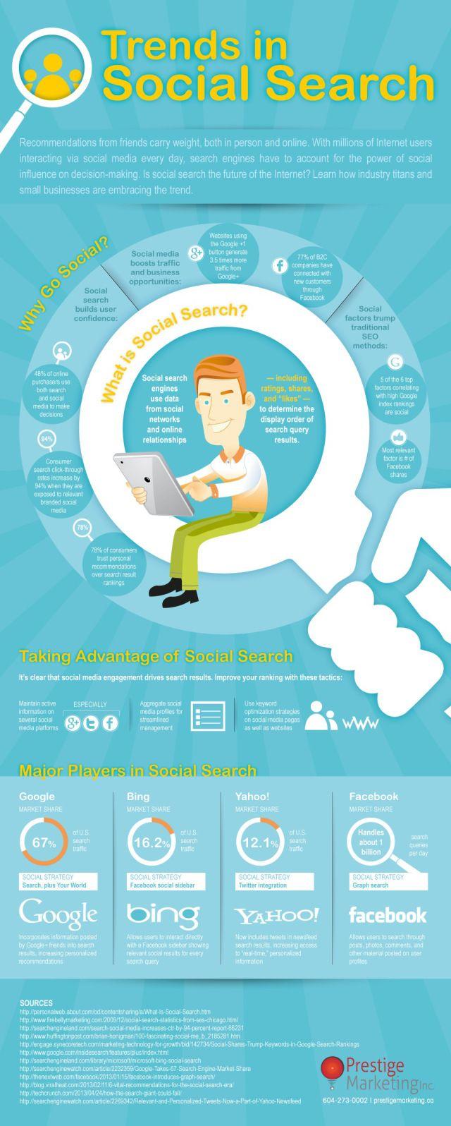 Trends in Social Search #infografia #infographic #socialmedia