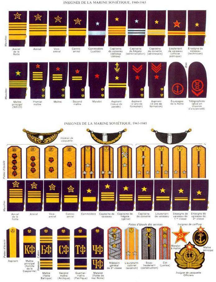 Les insignes de la marine soviétique